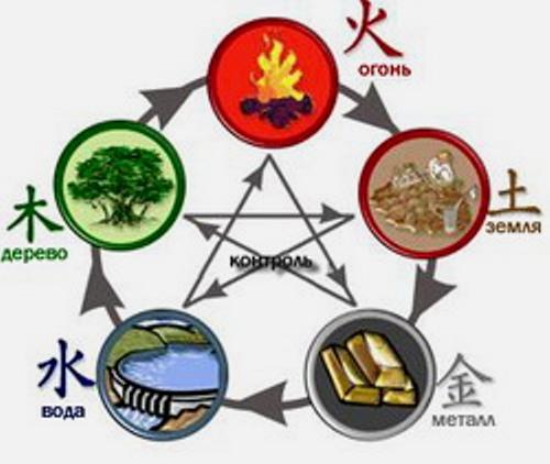 По древневосточной теории